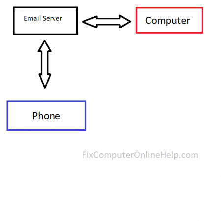 email imap protocol diagram